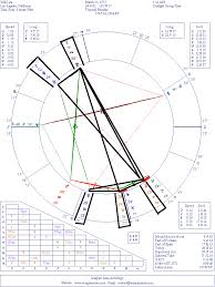 Full Natal Chart Interpretation Celebrity Astrology Will I Am Natal Chart Interpretation