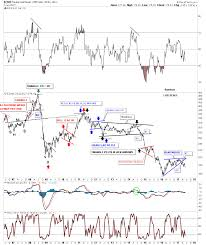 Wednesday Report Part 1 The Great Commodity Bear Is It