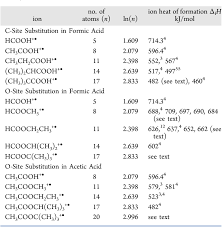 Table 7 From Size Effects On Cation Heats Of Formation Ii