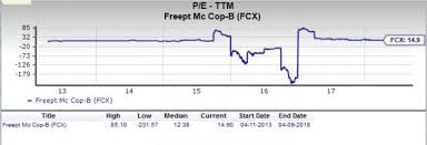 Fcx Stock Quote Magnificent Is FreeportMcMoRan FCX A Great Stock For Value Investors