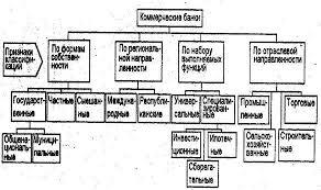 курсовая работа  Рисунок 1 Классификация коммерческих банков 7 с 7 По набору выполняемых операций коммерческие банки могут быть классифицированы на универсальные и