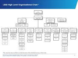 Kpmg Organizational Structure Chart Impact Of Irs Lb I Reorganization And Partnership Audit