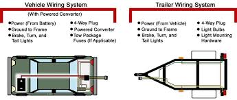 trailer wiring diagram 4 way to 7 images mallard trailer wiring diagram mallard wiring diagrams for car