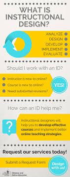 Instructional Design Teach Online