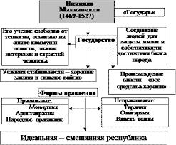Реферат Раннее Новое время Политика и мораль несовместимы