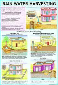 Rain Water Harvesting Chart Rain Water Harvesting Chart