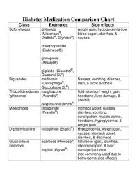 Diabetes Meds Chart Diabetes Medication Comparison Chart By Ian Lester Issuu