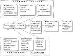 Реферат Основные этапы разработки стратегии com Банк  Факторы определяющие стратегию компании