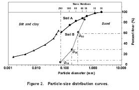 Sand Silt Clay Size Chart Civl 1101 Mechanical Analysis Of Soil