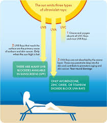 Skin Cancer Chart Uv Protection Chart In 2019 Skin Burns Natural Remedies