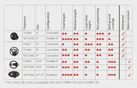 Pair Coil Size Chart Metal Detectors Minelab Metal Detectors For Metal