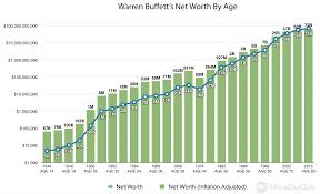 Warren Buffett Money Chart Warren Buffetts Net Worth By Age Various Charts For