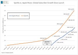 Gerber Growth Chart