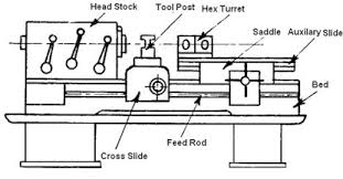 engine lathe diagram. main parts of capstan and turret lathe engine diagram t