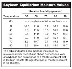Grain Moisture Equilibrium Chart Home