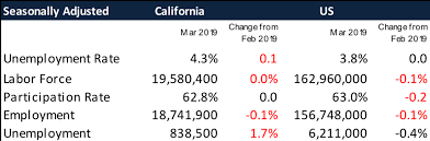 March 2019 Jobs Report Center For Jobs 50 States