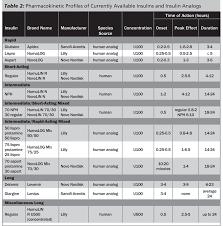 21 Elegant Novolog Insulin Sliding Scale Chart