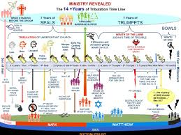 7 Year Tribulation Timeline Chart The Escape Of The Bride Of Christ Tribulation Timeline