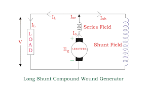 types of dc generators electrical4u long shunt compound wound generator
