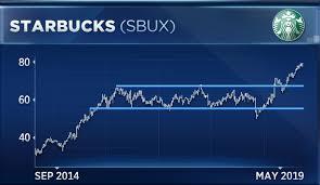 Luckin Coffee Ipo Wont Stop Starbucks Stock Breakout