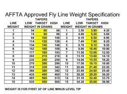 Fly 30 Chart Affta Fly Line Charts The Limp Cobra