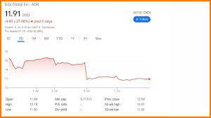 Didi Stock Price