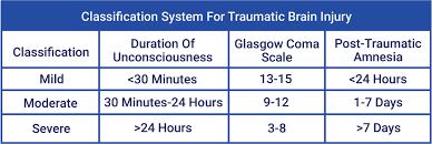 Neuropsychological Evaluation Of Traumatic Brain Injury The