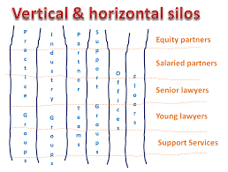 horiztal silos can be insidious and damaging and come in vertical and