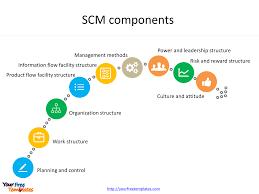 Supply Chain Flow Chart Scm Flow Chart Diagram Process Ppt Supply Chain Management