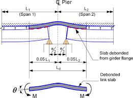 Link Slab Design Example Eliminating Deck Joints Using Debonded Link Slabs Research
