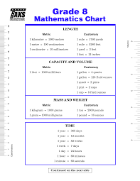 6th Grade Math Conversion Chart Bedowntowndaytona Com