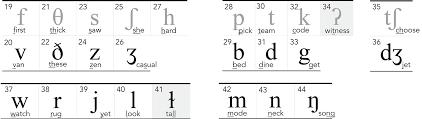 Arabic Letters And Sounds Chart 45 Sounds Pronunciation Studio