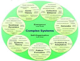 Topical Organizational Pattern Best Sual Organizational Map Of Complex Systems Science Broken Into