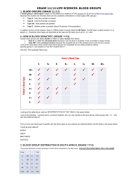 Universal Recipients Blood Designation Note On Blood Groups Teaching Biology Project