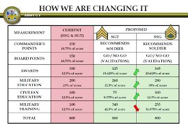 Army Reserve Retirement Points Chart Understanding Guard