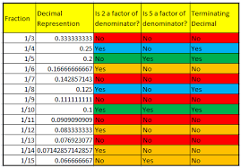 Fraction To Decimal List Chart Fractions With Terminating And Non Terminating Decimal
