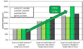 Amd Processors Chart Amd Processor Chart 88121 Megazip