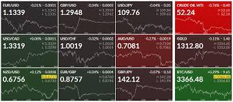 Finviz Futures Charts Finviz Stock Screener