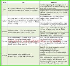 Kunci jawaban bahasa indonesia kelas xi revisi 2017. Kunci Jawaban Buku Siswa Tema 6 Kelas 5 Halaman 210 211 Sanjayaops