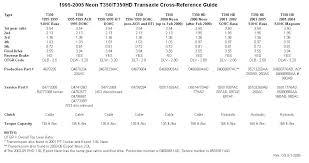 Transmission Size Chart 1995 2005 Dodge Neon Transmission Gear Ratio Breakdown