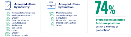 Employment Stats Ms In Marketing Johns Hopkins Carey