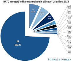 Nato Funding Chart Obama Presses Cameron On Nato Funding Commitment
