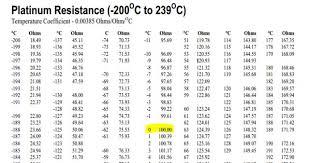 5 Useful Setups On How To Calibrate A Temperature