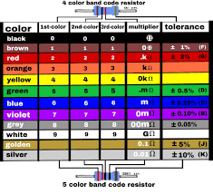 Resistor and in excel and word formats free samples of these templates can be downloaded here. Resistor Color Code Worksheet Printable Worksheets And Activities For Teachers Parents Tutors And Homeschool Families