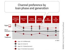 Advanced Analytics And The Future Of Digital Lending