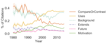 Measuring The Evolution Of A Scientific Field Through Citation Frames