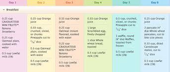 Gerber Baby Food Age Chart Www Bedowntowndaytona Com