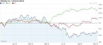 Safeway Stock Price Chart Analysis Of Safeways Dividend Sustainability Safeway Inc