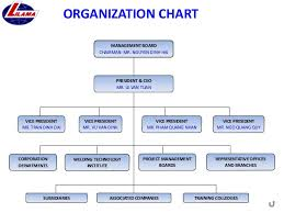 Lilama Corporation Presentation