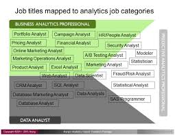 steps to transition your career to analytics step identify 5 steps to transition your career to analytics step 1 identify your ideal job